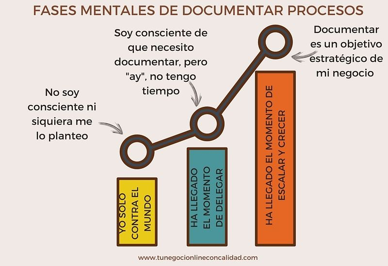 documentar procesos negocios online